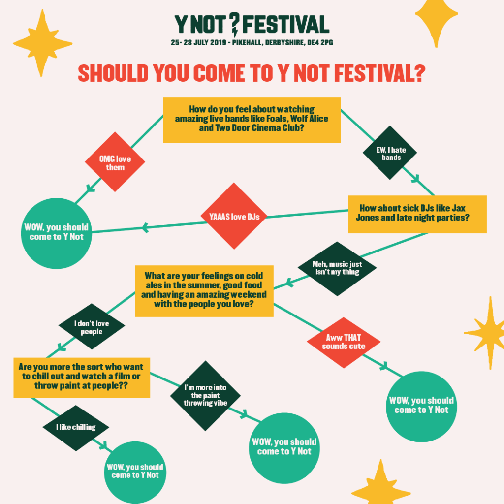 Should you come to Y Not Fest? Dw let us help you.